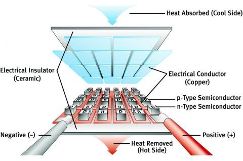 Thermoelectric overview