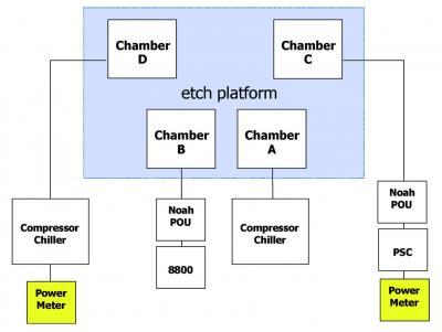 Etch Platform