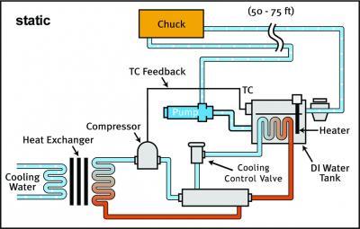 Static Temperature Control